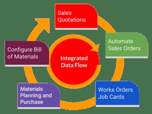 integrated mrp software data flow visual diagram