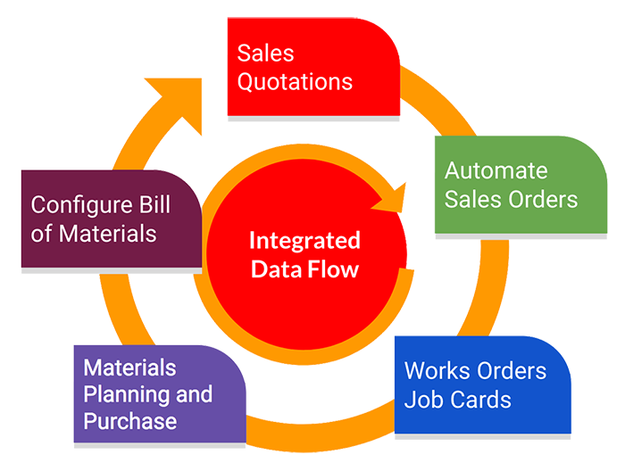 integrated mrp software data flow for small manufacturing businesses