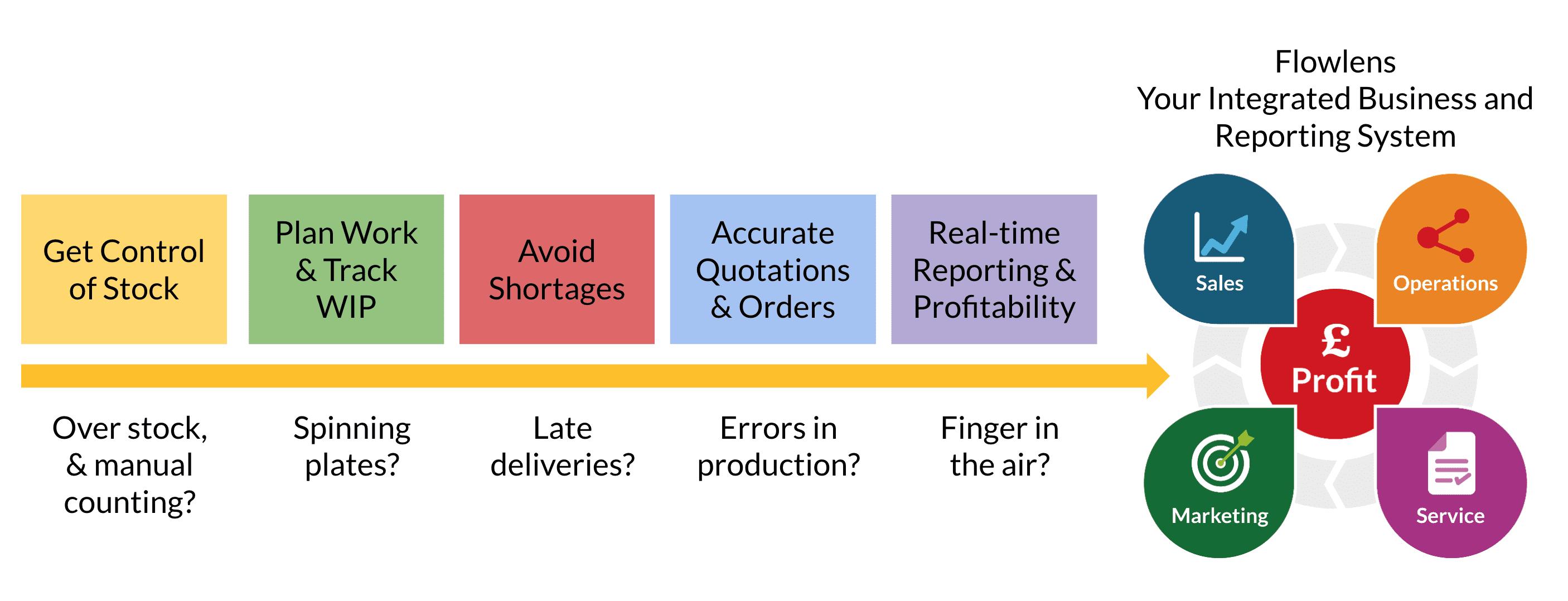 Cloud MRP software implementation process
