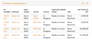 Purchase Orders Awaiting Approval Summary Dashboard Report in Flowlens MRP software