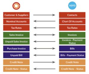 Flowlens Xero Integration Summary
